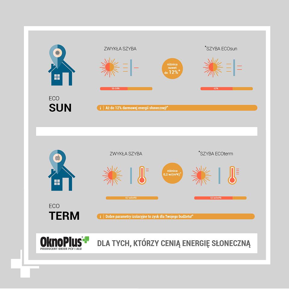 OknoPlus energia słoneczna